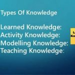 THE HIDDEN 4 TYPES OF KNOWLEDGE IN NETWORK MARKETING YOU NEED TO KNOW.