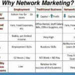 NETWORK MARKETING MYTHS PART 2